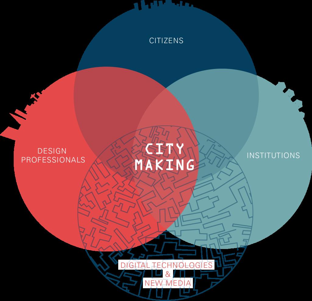 Citymaking